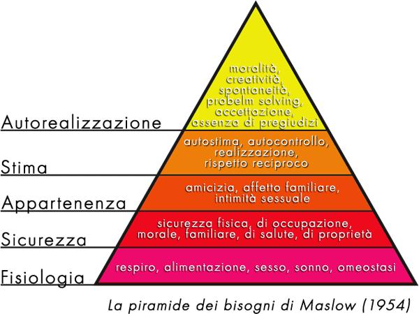 Piramide di Maslow Wikipedia